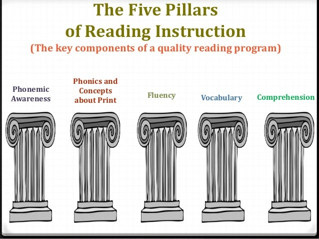 five pillars of reading instruction and the reading writing connection